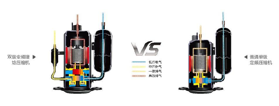 双级变频增焓压缩机与普通单级定频压缩机的对比