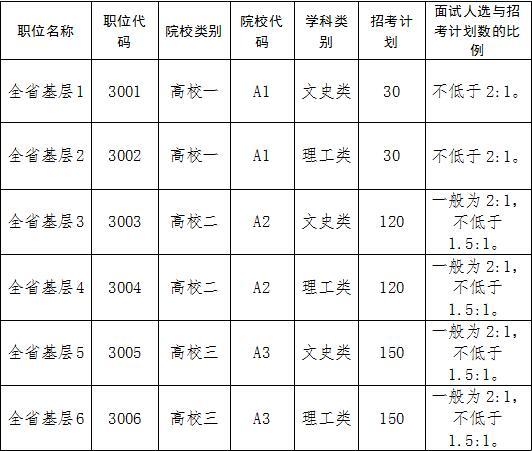 香港职位结构图