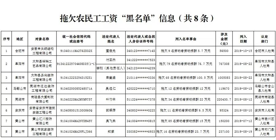 """安徽公布拖欠农民工工资""""黑名单"""" 共涉及8家企业"""