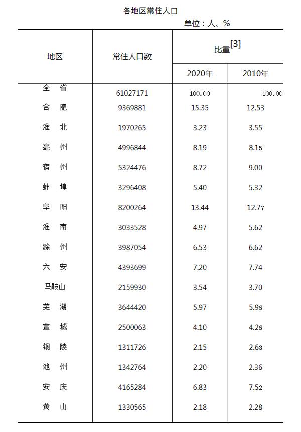 安徽阜阳人口数量_安徽16市:合肥人口增长118.09万,铜陵流失15人口
