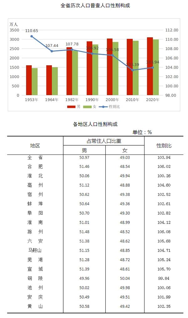 安徽人口数量_安徽省第七次全国人口普查主要数据情况