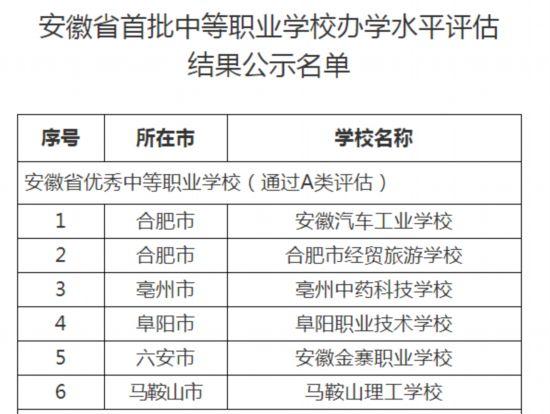 安徽省发布首批中等职业学校办学水平评估结果